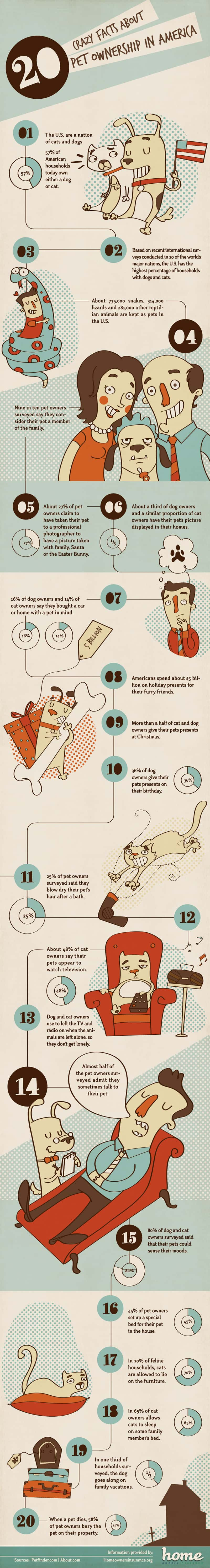 crazy facts about pet ownership in America