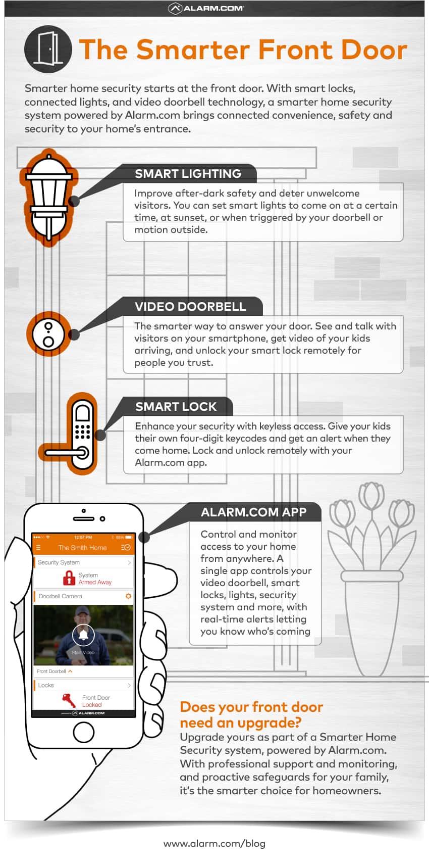 Smart Front Door Lock