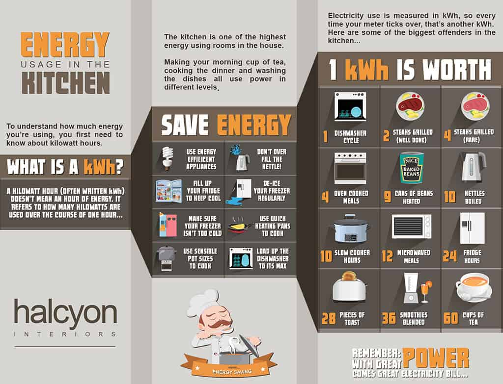 save energy usage in kitchen