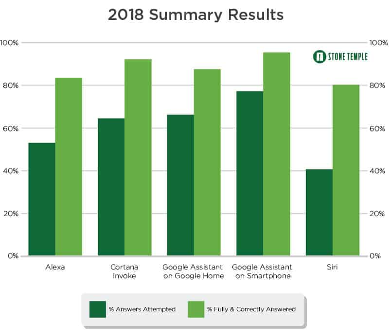 2018 Summary Results - which speaker is smarter