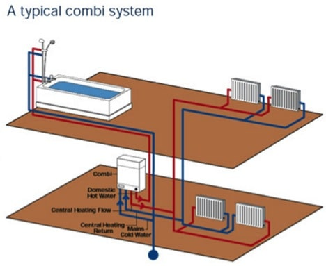 A Typical Combi System for Boiler